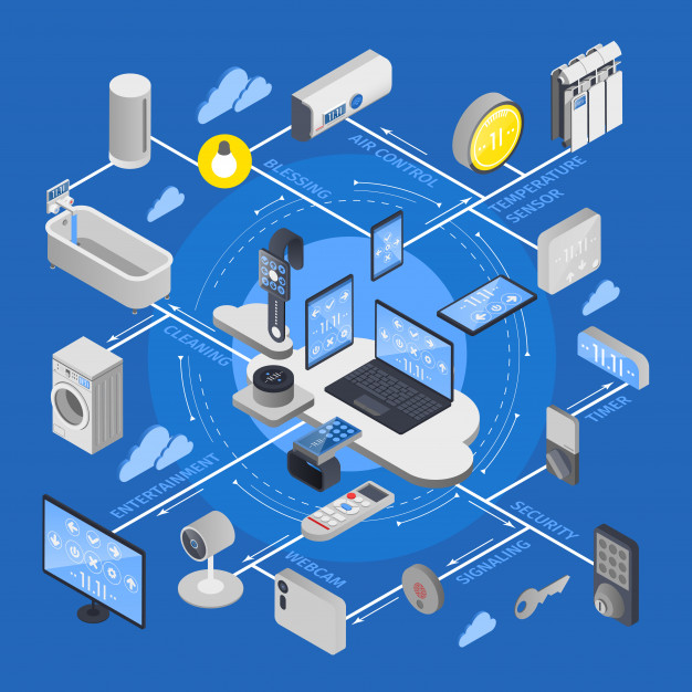 Minimizing human interaction and devising ways of collecting data that was once impossible is what IoT is all about. Click here to find out more about how it can benefit your business.